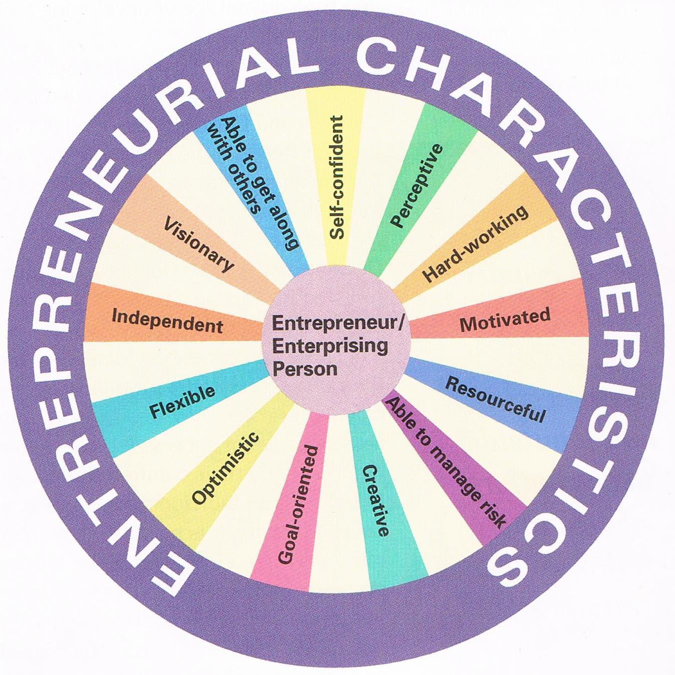 characteristics and traits of good entrepreneurs What makes an entrepreneur successful here are some of the most common and powerful character traits that describe successful small business owners.